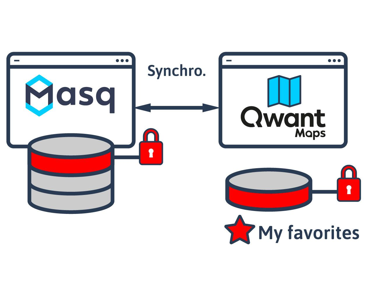 Masq by Qwant : an opensource project for privacy preserving online
